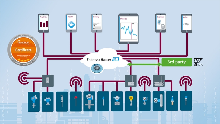 IIoT ecosystem for asset utilization and management vastly improves maintenance efficiency