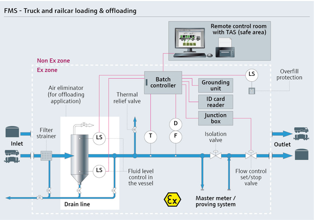 Graphic with the parameters of a truck or railcar loading and offloading applications